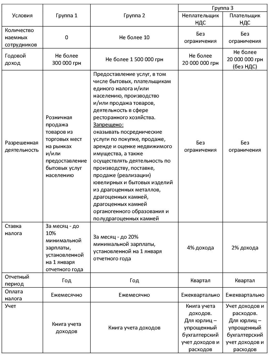 Система налогообложения в украине реферат 6376
