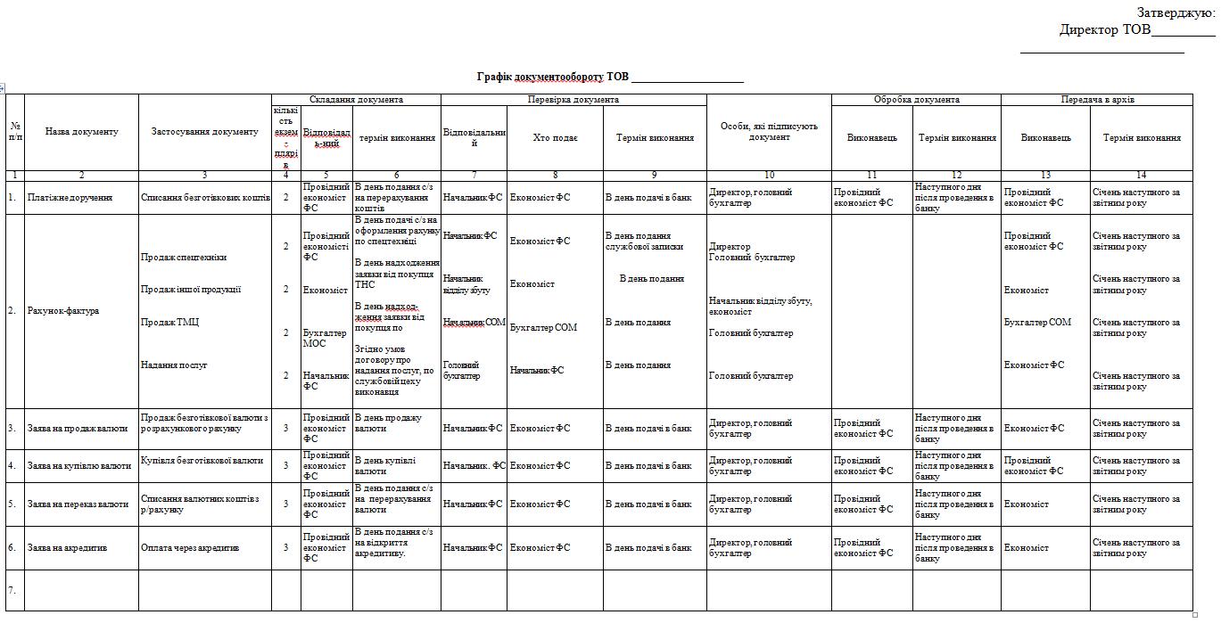 Схема документооборота первичных документов